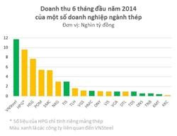 Lợi nhuận trước thuế 6 tháng đầu năm nay của Hòa Phát gấp 5 lần doanh nghiệp đứng thứ 2 là Hoa Sen Group (HSG), đạt 228 tỷ đồng.